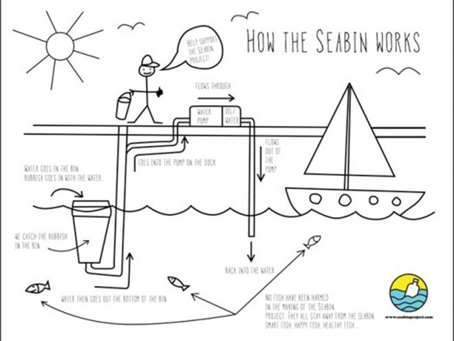 How the Seabin works © Seabin Project